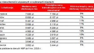 Ceny nieruchomości używanych w wybranych miastach