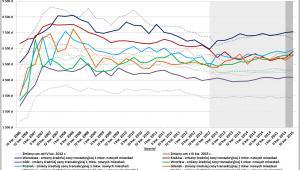 Zmiany średniej ceny transakcyjnej