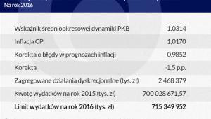 Dane wykorzystane do obliczenia kwoty i limitu wydatków (infografika Dariusz Gąszczyk)