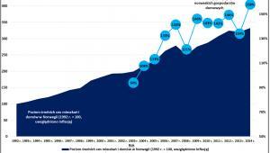 Zmiany cen metrażu i zadłużenia hipotecznego w Norwegii