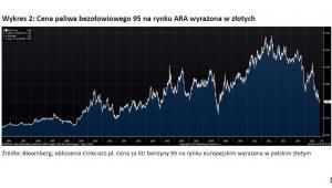 Wykres 2 - Cena paliwa bezołowiowego 95 na rynku ARA wyrażona w złotych