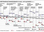 Fundusze inwestycyjne 2015: kto zyskał, a kto stracił?