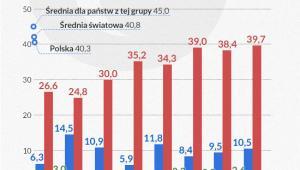 Struktura wskaźników całkowitego opodatkowania (Infografika DG)