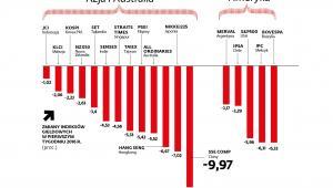 Zmiany indeksów giełdowych - Azja, Australia Ameryka