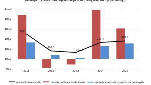 Dynamika realna produktu krajowego brutto, źródło: GUS
