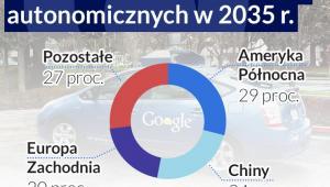 Główne rynki samochodów autonomicznych w 2035 roku (infografika Dariusz Gąszczyk)