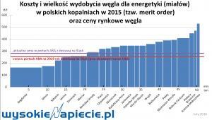 Koszty i wielkość wydobycia węgla