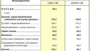 Inflacja w styczniu 2016 roku - dane GUS