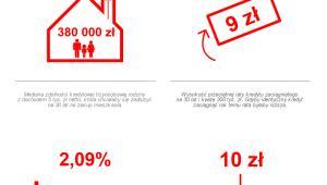 Sytuacja na rynku kredytów mieszkaniowych