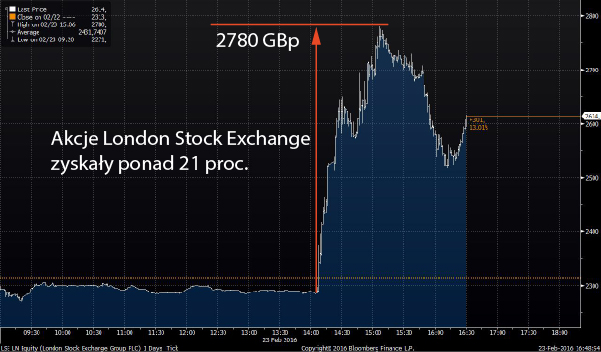 London Stock Exchange notowania z 23 lutego 2016
