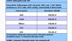 TOP5 ubezpieczeń OC, źródło: Comperia.pl