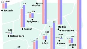 Liczba pasażerów obsłużonych w polskich portach lotniczych