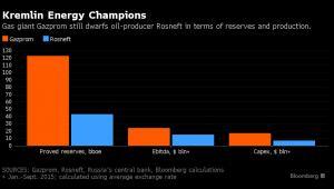 Gazprom kontra Rosnieft - różnice w wynikach spółek