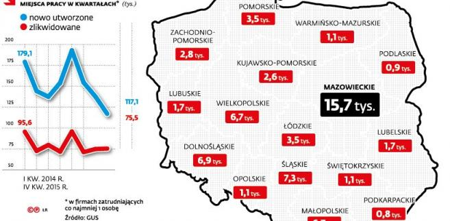 Miejsca pracy w Polsce - nowe, zlikwidowane, wolne