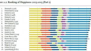 20 najszczęśliwszych narodów świata, World Happiness Report 2016