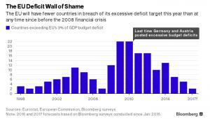Liczba państw przekraczających unijny limit deficytu w wysokości 3 proc. PKB od 1998 roku