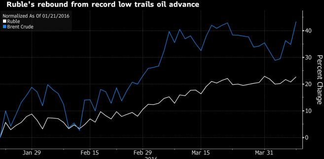 Kurs rubla i ropy Brent w 2016 roku