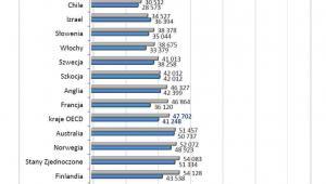 Roczne średnie wynagrodzenia nauczycieli w wieku 25-64 lat szkół podstawowych i ponadgimnazjalnych z krajów OECD w 2013 roku (USD w PPS)