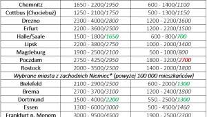 Porównanie cen metra kwadratowego nowych i używanych mieszkań w niemieckich miastach