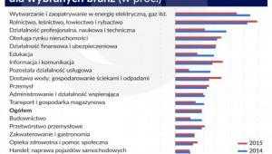 Wskaźnik rentowności obrotu netto dla wybranych branż