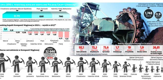 1 lipca 2016 r. powstaną kopalnie zespolone Polskiej Grupy Górniczej