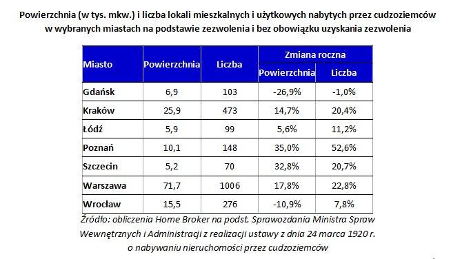Powierzchnia (w tys. mkw.) i liczba lokali mieszkalnych i użytkowych nabytych przez cudzoziemców w wybranych miastach na podstawie zezwolenia i bez obowiązku uzyskania zezwolenia