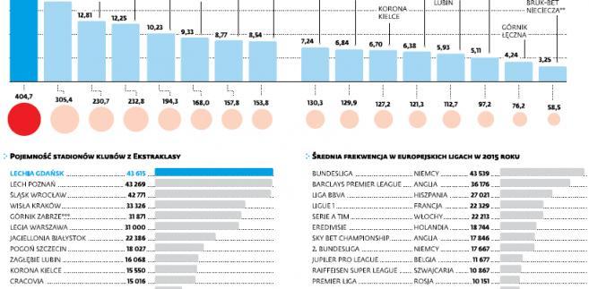 Frekwencja na meczach Ekstraklasy w sezonie 2015-16