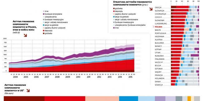 Zasoby finansowe Polaków urosły o prawie 100 mld zl w 2015 r.