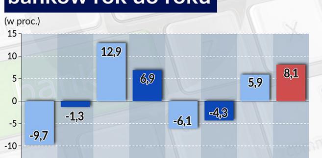 Zmiana wyniku odsetkowego banków, Infografika: BR