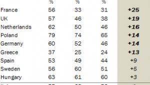 Poparcie dla Unii w różnych grupach wiekowych w państwach UE, źródło: Pew Research Center