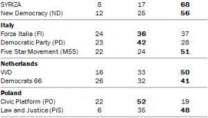 Jaki stosunek do UE mają wyborcy poszczególnych partii w analizowanych krajach, źródło: Pew Research Center