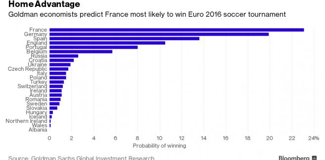 Kto wygra Euro 2016? Przewidywania Goldman Sachs