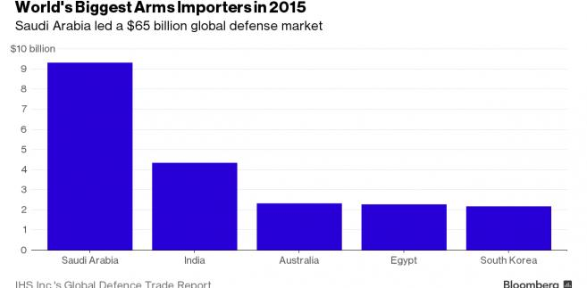 Najwięksi importerzy broni w 2015 roku