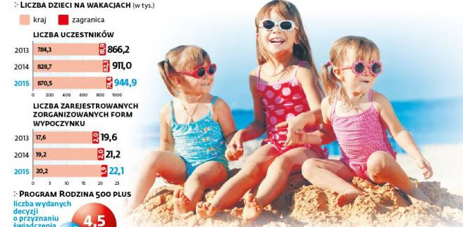 Liczba dzieci na wakacjach