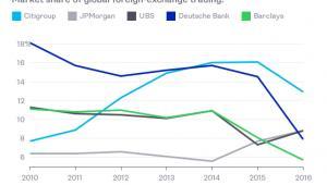 Udział banków w globalnym rynku walutowym