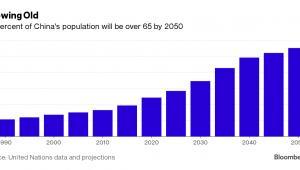 Starzejące się społeczeństwo: do 2050 roku 28 proc. populacji Chińczyków będzie mieć więcej niż 65 lat