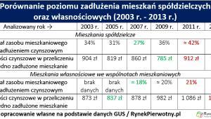 Porównanie poziomu zadłużenia mieszkań spółdzielczych oraz własnościowych (2003-2013 r.)
