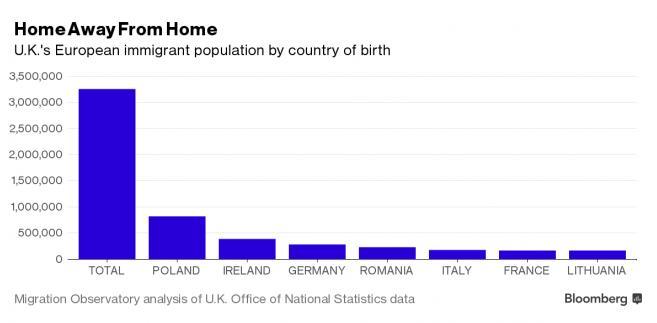 Imigranci w Wielkiej Brytanii według kraju pochodzenia