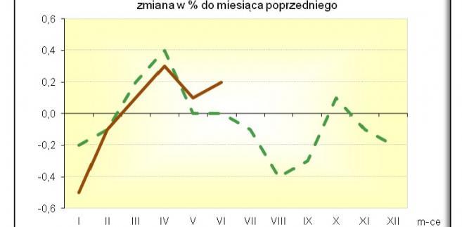 Inflacja w czerwcu 2016, źródło: GUS