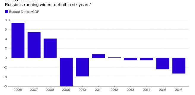Deficyt budżetowy w Rosji jako procent PKB