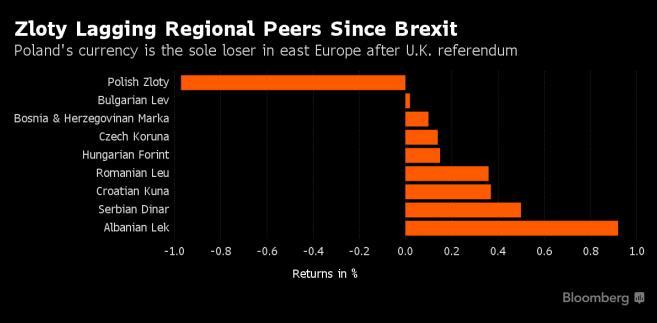 Złoty wciąż nie odrobił strat po Brexicie
