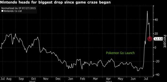 Wartość akcji Nintendo