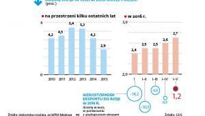 Udział Rosji w całym eksporcie Polski
