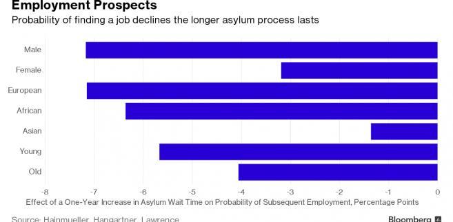 Perspektywy zatrudnienia uchodźców