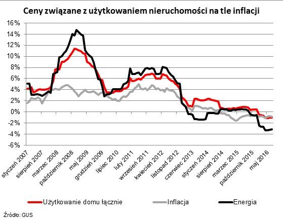 Ceny związane z użytkowaniem nieruchomości kontra inflacja