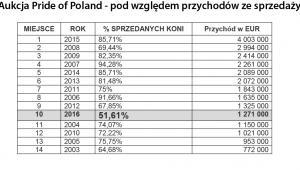 Aukcja Pride of Poland - pod względem przychodów ze sprzedaży