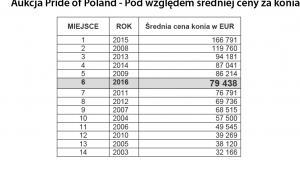 Aukcja Pride of Poland - Pod względem średniej ceny za konia