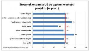 Stosunek wsparcia UE do ogólnej wartości projektu