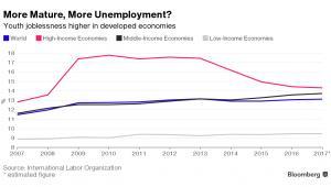 Bezrobocie młodych najwyższe w państwach rozwiniętych