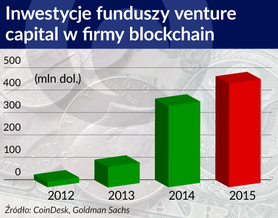Inwestycje funduszy venture capital w firmy blockchain